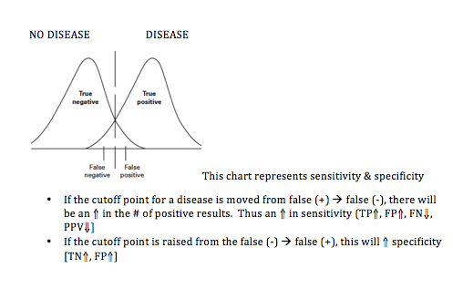 Changing the cutoff points for a disease – Biostats for ...